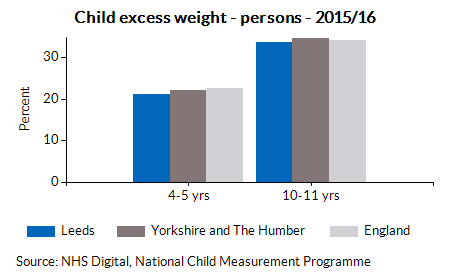 Child excess weight - persons - 2015/16