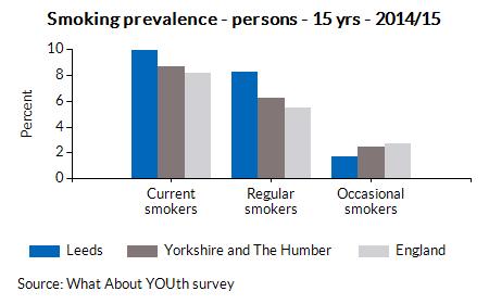 Smoking prevalence - persons - 15 yrs - 2014/15