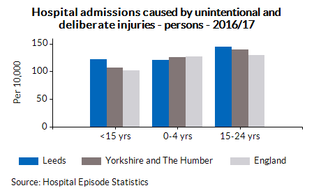 Hospital admissions caused by unintentional and deliberate injuries - persons - 2016/17