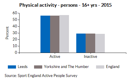 Physical activity - persons - 16+ yrs - 2015