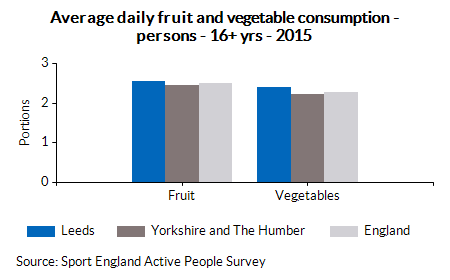 Average daily fruit and vegetable consumption - persons - 16+ yrs - 2015