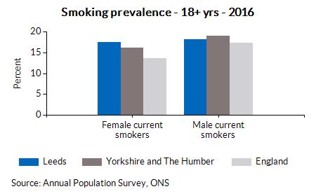 Smoking prevalence - 18+ yrs - 2016