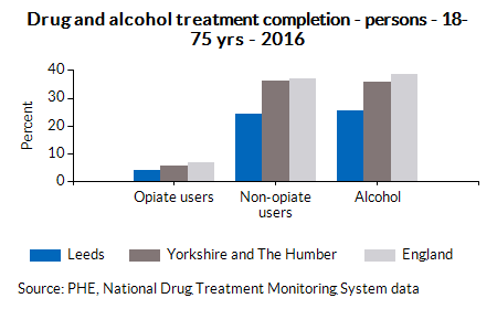 Drug and alcohol treatment completion - persons - 18-75 yrs - 2016