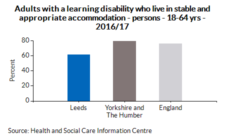 Adults with a learning disability who live in stable and appropriate accommodation - persons - 18-64 yrs - 2016/17