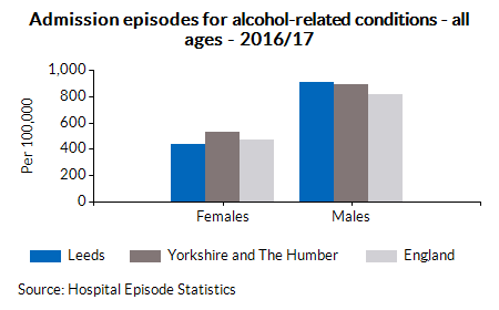 Admission episodes for alcohol-related conditions - all ages - 2016/17