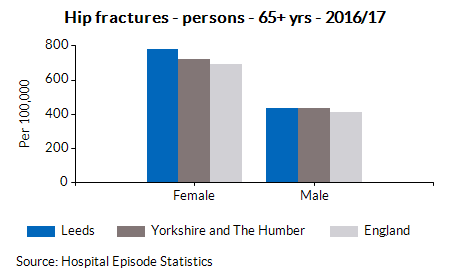 Hip fractures - persons - 65+ yrs - 2016/17
