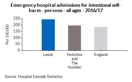 Emergency hospital admissions for intentional self-harm - persons - all ages - 2016/17