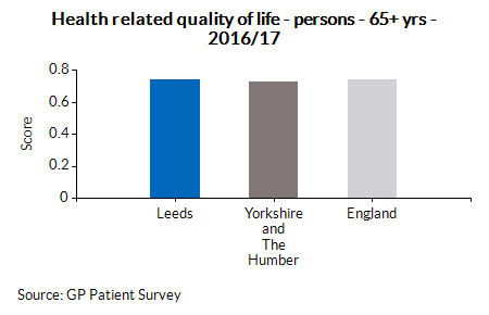 Health related quality of life - persons - 65+ yrs - 2016/17
