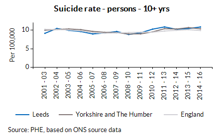Suicide rate - persons - 10+ yrs