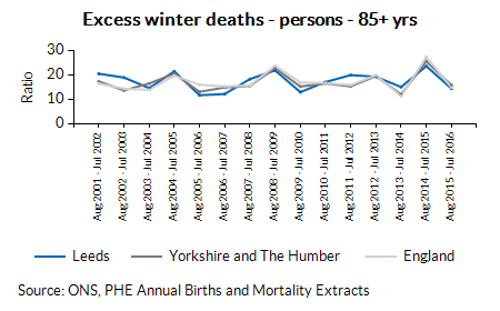 Excess winter deaths - persons - 85+ yrs