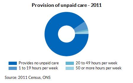 Provision of unpaid care - 2011