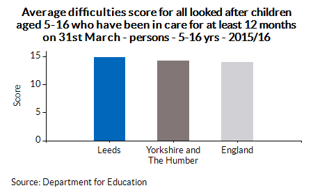 Average difficulties score for all looked after children aged 5-16 who have been in care for at least 12 months on 31st March - persons - 5-16 yrs - 2015/16