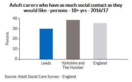 Adult carers who have as much social contact as they would like - persons - 18+ yrs - 2016/17