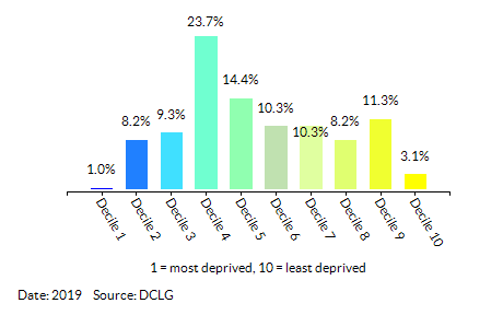 Proportion of LSOAs in Reading by Health Deprivation and Disability Decile