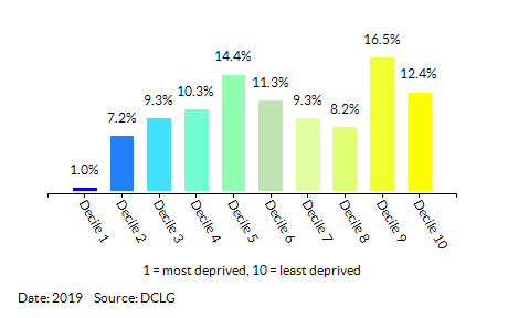 Proportion of LSOAs in  Reading by Employment Decile
