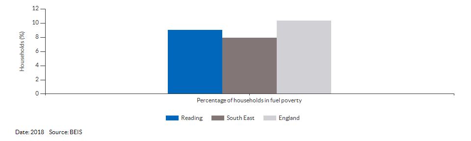 Households in fuel poverty for Reading for 2018