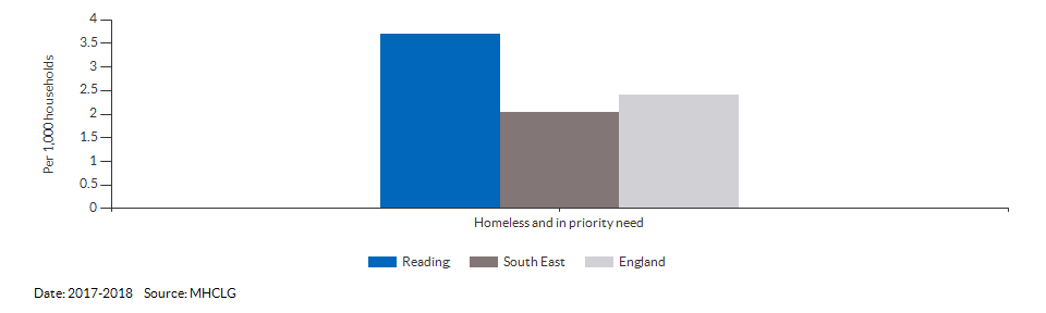 Homeless and in priority need for Reading for 2017-2018