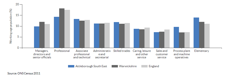 Occupations for the working age population in Attleborough South East for 2011
