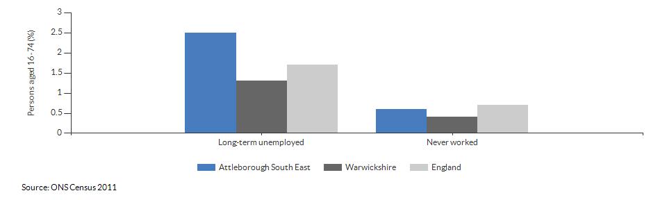 Economic activity breakdown for Attleborough South East for (2011)