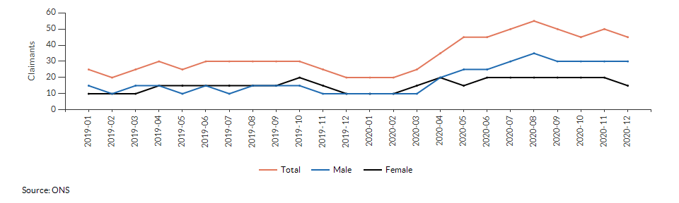 Claimant count for aged 16+ for Attleborough South East over time