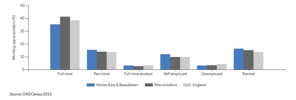 Economic activity in Henley East & Beaudesert for 2011