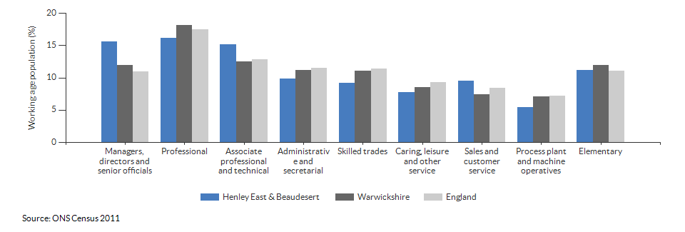 Occupations for the working age population in Henley East & Beaudesert for 2011