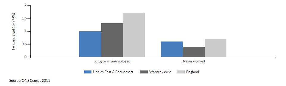 Economic activity breakdown for Henley East & Beaudesert for (2011)