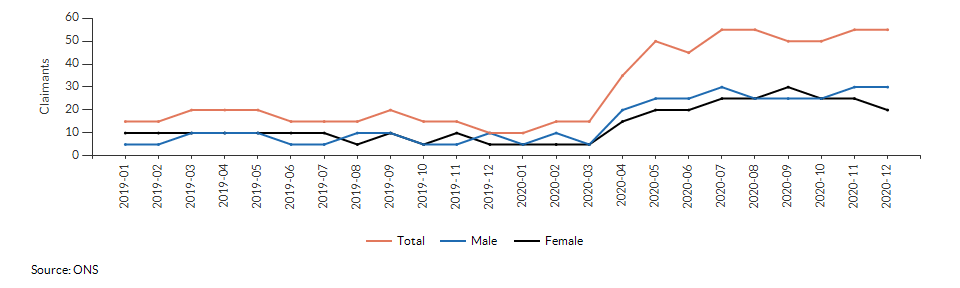 Claimant count for aged 16+ for Henley East & Beaudesert over time