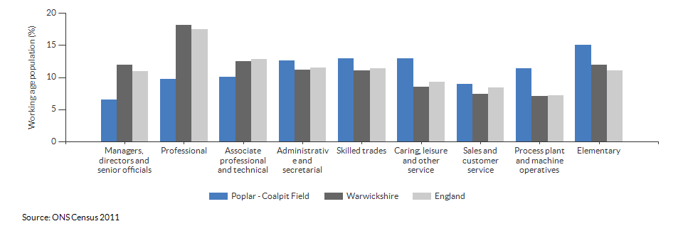 Occupations for the working age population in Poplar - Coalpit Field for 2011