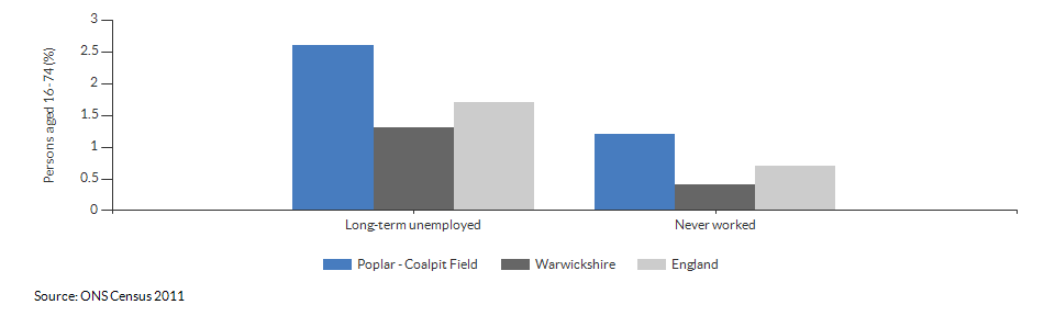 Economic activity breakdown for Poplar - Coalpit Field for (2011)