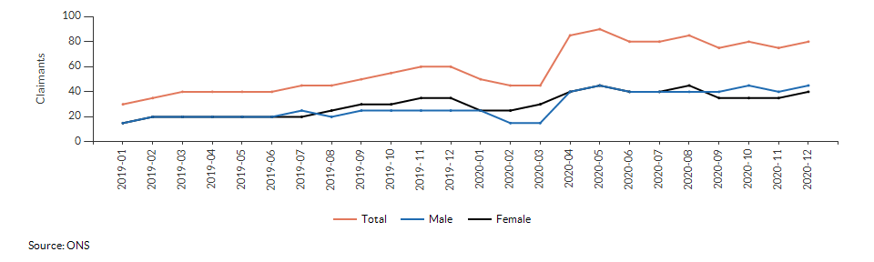 Claimant count for aged 16+ for Poplar - Coalpit Field over time