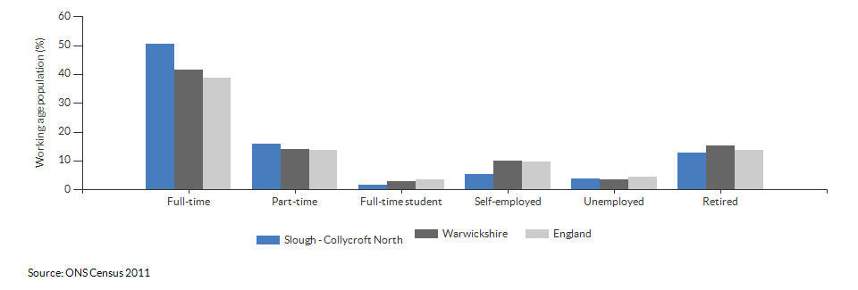 Economic activity in Slough - Collycroft North for 2011