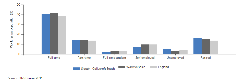 Economic activity in Slough - Collycroft South for 2011