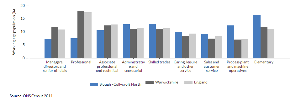 Occupations for the working age population in Slough - Collycroft North for 2011