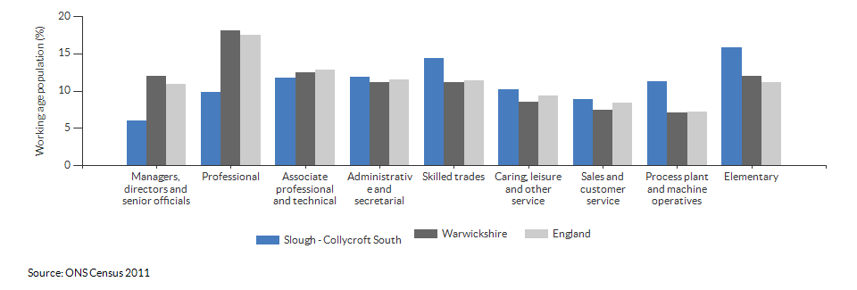 Occupations for the working age population in Slough - Collycroft South for 2011