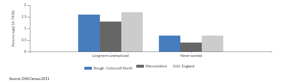 Economic activity breakdown for Slough - Collycroft North for (2011)