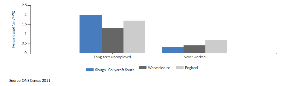 Economic activity breakdown for Slough - Collycroft South for (2011)