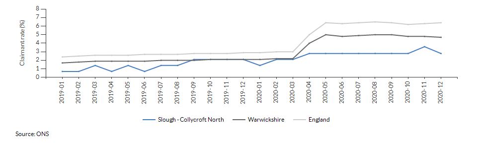 Claimant count for aged 16+ for Slough - Collycroft North over time