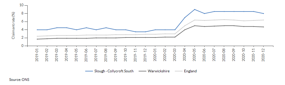 Claimant count for aged 16+ for Slough - Collycroft South over time