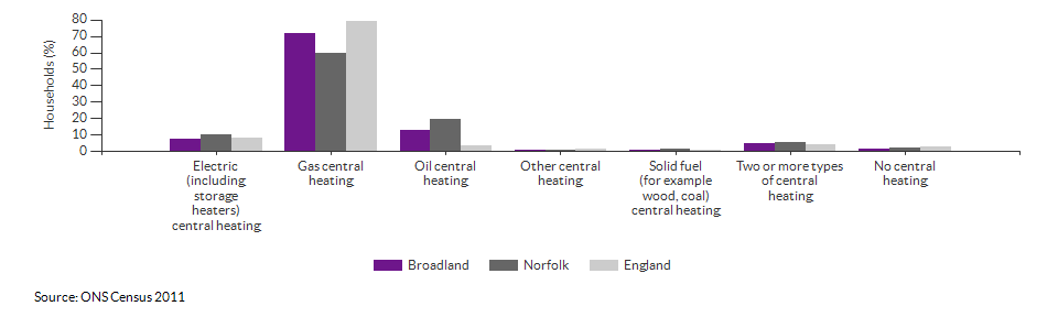 Household central heating in Broadland for 2011