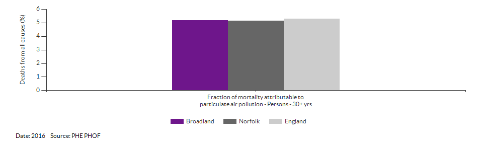 Fraction of mortality attributable to particulate air pollution for Broadland for 2016