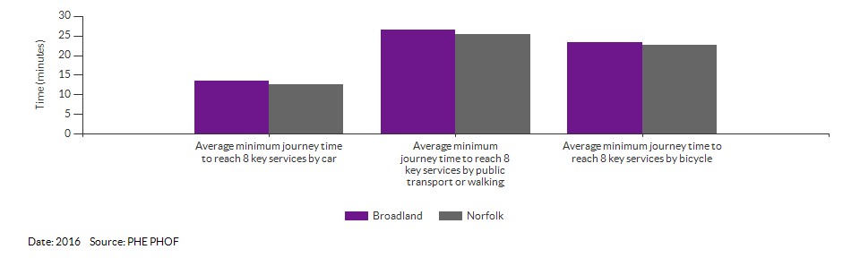 Average minimum journey time to reach 8 key services for Broadland for 2016