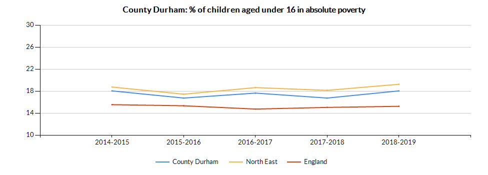 Chart for County Durham using Percentage of Children U16 living in Families with Absolute Low Income