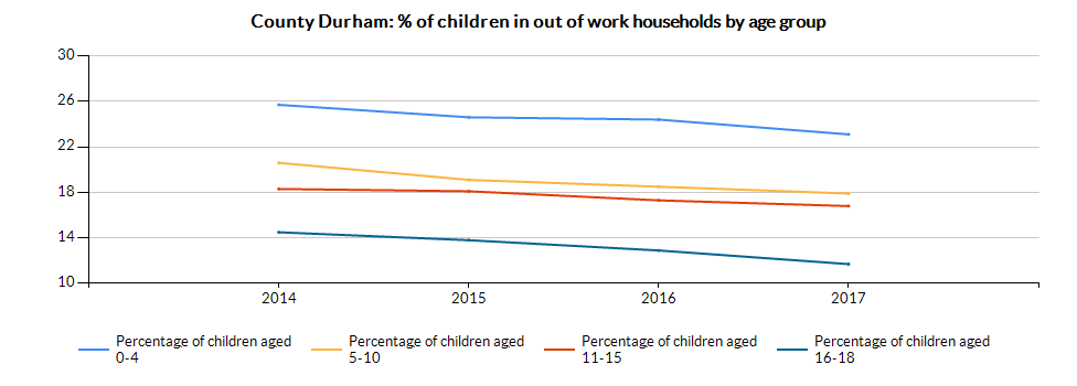 Chart for County Durham using Percentage of children aged 0-4 in OOW benefit HHs