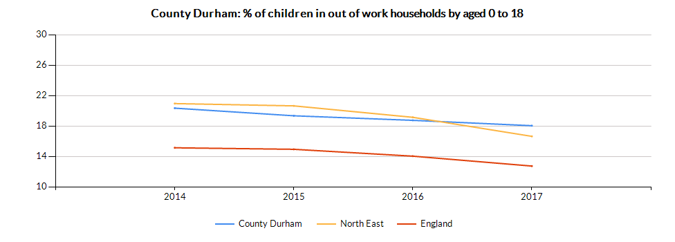 Chart for County Durham using Percentage of children aged 0-18 in OOW benefit HHs