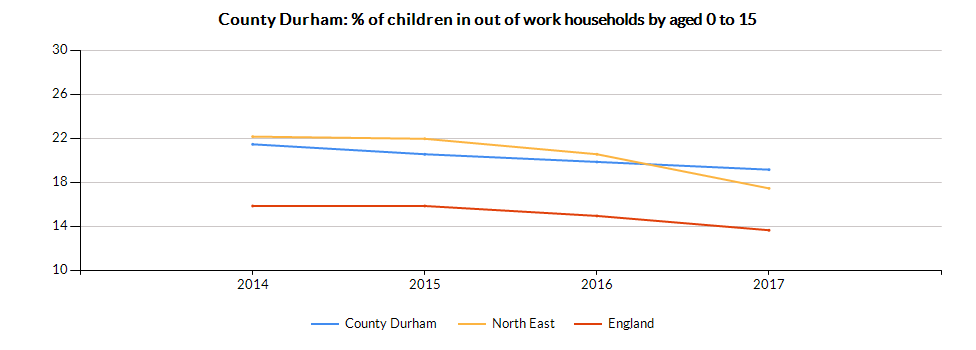 Chart for County Durham using Percentage of children aged 0-15 in OOW benefit HHs
