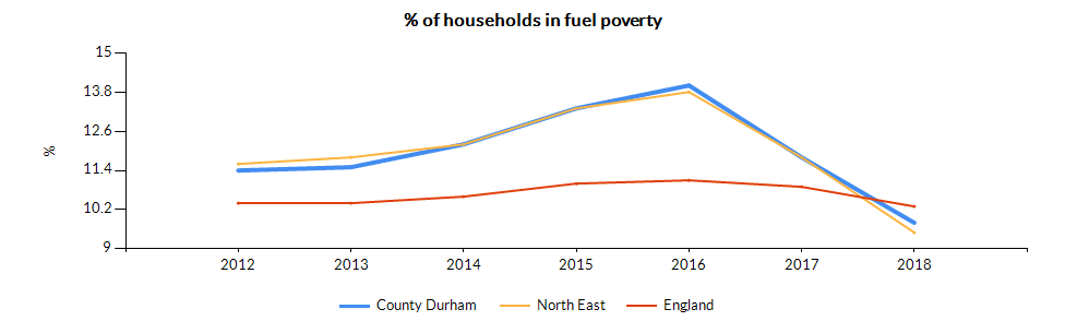 Chart for County Durham using Percentage of households in fuel poverty