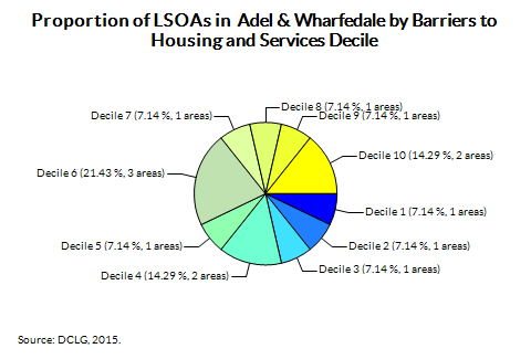 Proportion of LSOAs in  Adel & Wharfedale by Barriers to Housing and Services Decile