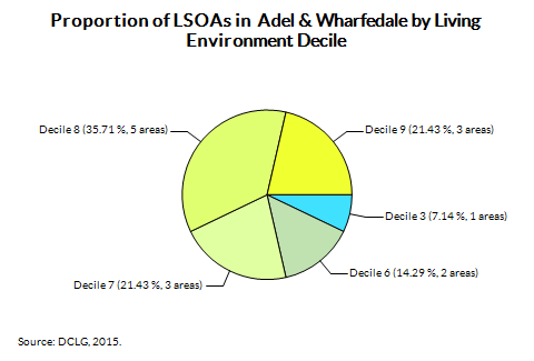 Proportion of LSOAs in  Adel & Wharfedale by Living Environment Decile