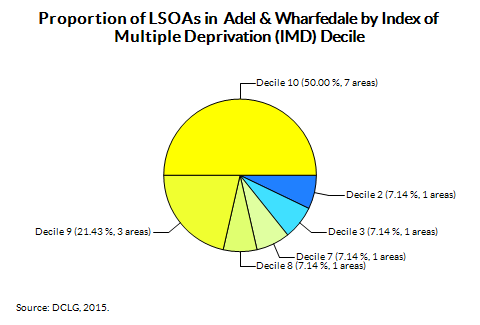 Proportion of LSOAs in  Adel & Wharfedale by Index of Multiple Deprivation (IMD) Decile